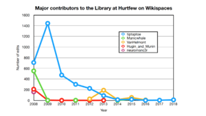 Major editing contributions to the Library at Hurtfew, 2008 to 2018.png