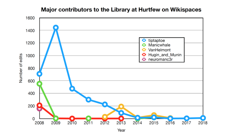 File:Major editing contributions to the Library at Hurtfew, 2008 to 2018.png